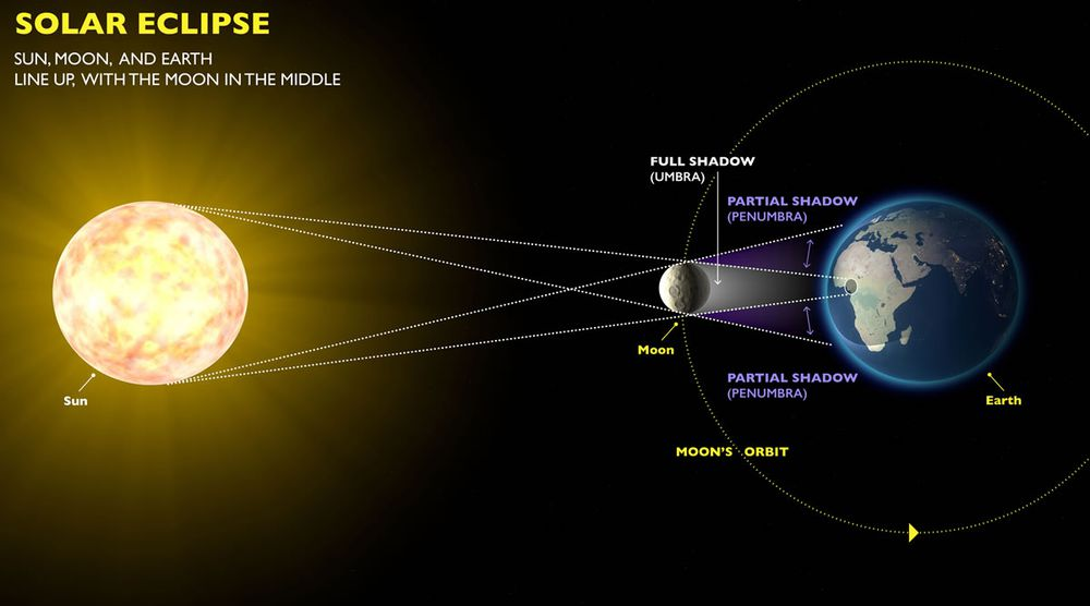 Lunar Eclipses And Solar Eclipses