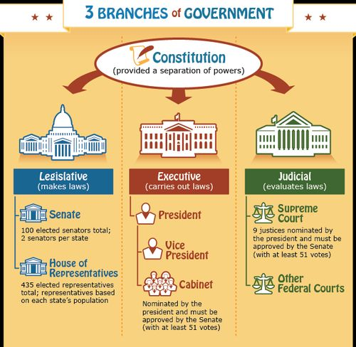 infographic illustrating the roles and responsibilities of the three branches of the us government