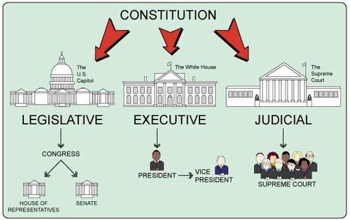 diagram showing three branches of us government